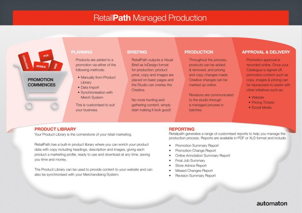managed-workflow